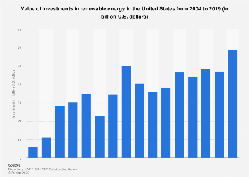 U.S. investments in renewable energy 2004-2017