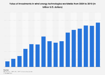 Sustainable energy investment: wind energy technologies 2004-2017