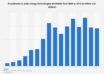 Renewable energy - investment in solar energy technologies 2004-2017