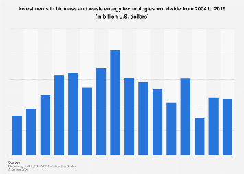 Global investment in biomass and waste energy 2004-2018