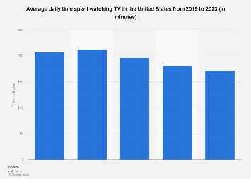 U.S. media usage - time spent watching television 2010-2018