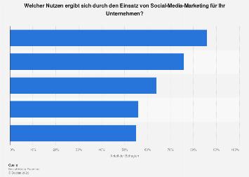 Nutzen von Social Media Marketing für Unternehmen weltweit 2018
