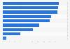Umfrage unter Schülern zur Nutzung elektronischer Medien im Unterricht 2014