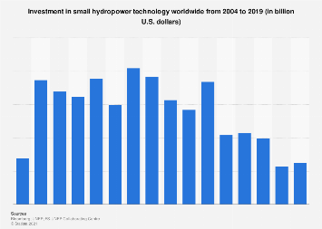 Global small hydropower technology investment 2004-2016
