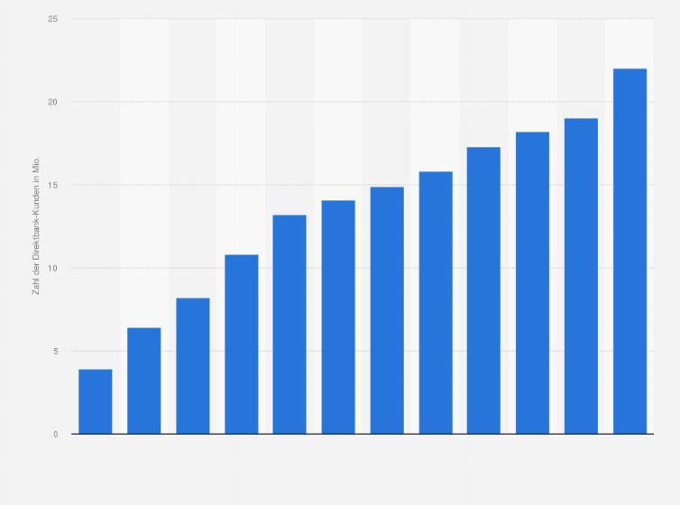 Direktbank Kunden In Deutschland Bis 2020 Statistik