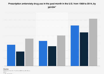 Prescription antianxiety drug use in the U.S. by gender 1988-2014