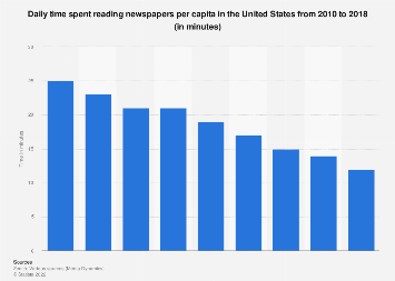 U.S. media use: time spent reading newspapers 2010-2018