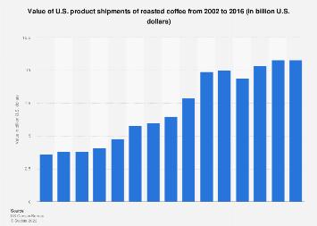 U.S. product shipment value of roasted coffee 2002-2015
