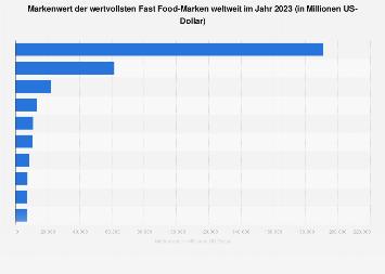 Markenwert der wertvollsten Fast Food-Marken weltweit 2018