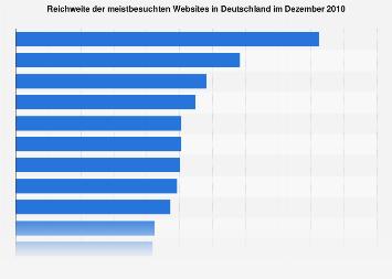Meistbesuchte Webseiten Deutschland