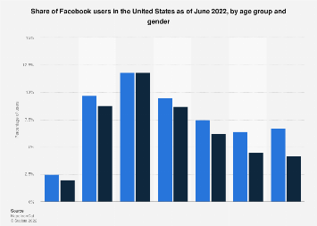 Facebook: distribution of U.S. users 2017, by age and gender