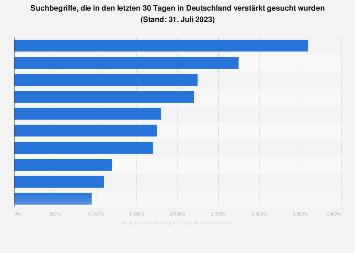 Häufigste Suchanfragen an Google in Deutschland 2018/19