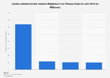 Anzahl der weltweiten Mitglieder von Fitness-Clubs nach Ländern 2018