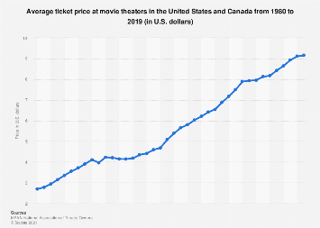 Average ticket price at North American movie theaters 1980-2016