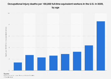 Occupational injury death rate in the U.S. 2016, by age