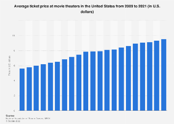 Ticket price at North American movie theaters 2001-2016