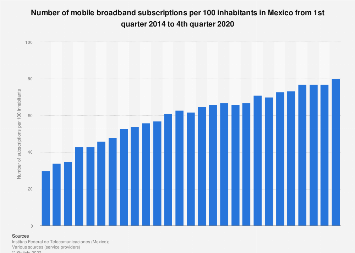 Mobile broadband subscription penetration in Mexico 2014-2017