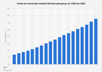 Anteil der Haushalte weltweit mit Internetzugang bis 2018