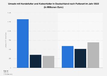 Umsatz mit Hundefutter und Katzenfutter in Deutschland nach Futterart 2016