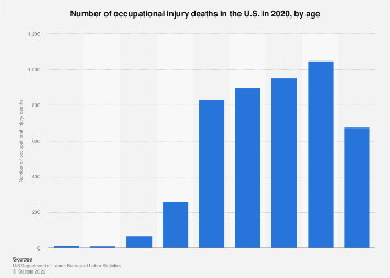 Number of U.S. occupational injury deaths 2015, by age