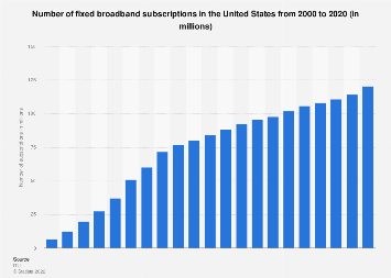 United States: number of fixed broadband subscriptions 2000-2018