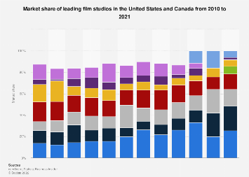 Market share of film studios in North America in 2017