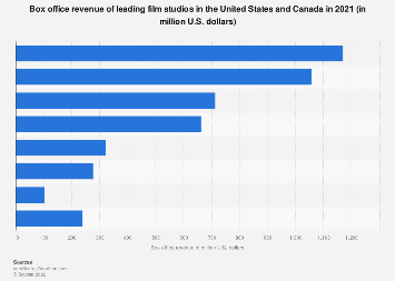 Box office revenue of leading film studios in North America in 2017