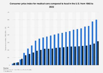 U.S. consumer price index: medical care and food 1960-2018
