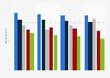 Umsatz im Telekommunikationssektor in europäischen Ländern bis 2012