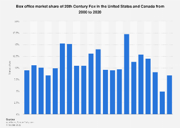 Box office market share of 20th Century Fox in North America in 2016