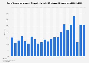 Box office market share of Disney / Buena Vista in North America in 2016