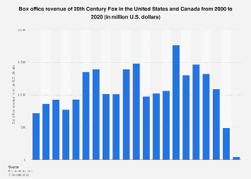 Box office revenue of 20th Century Fox in North America 2000-2017