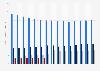 Umsatz der führenden Telekommunikationsunternehmen in Deutschland bis 2017