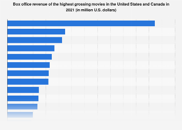 Box office revenue of the top movies in North America 2016