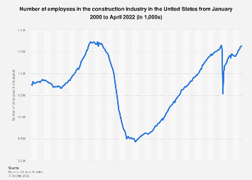 Number of employees in U.S. construction 2000-2016
