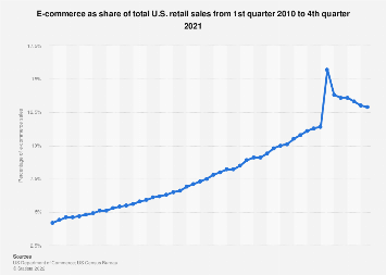 Share of e-commerce sales in total U.S. retail sales 2010-2018