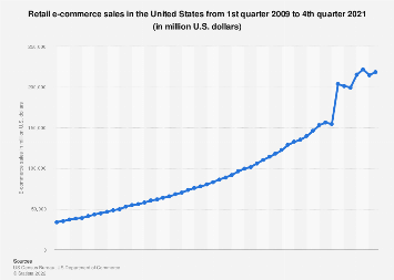 Quarterly U.S. e-commerce retail sales 2009-2018