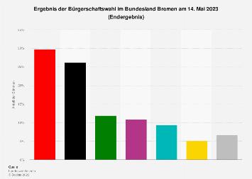 Amtliches Ergebnis der Bürgerschaftswahl in Bremen 2015