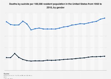 Death rate for suicide in the U.S. 1950-2016, by gender