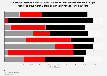 Direktwahl Bundeskanzler/-in nach Parteipräferenz - Merkel vs. Schulz 2017