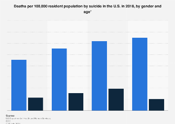 Death rate from suicide in the U.S. by gender and age 2017