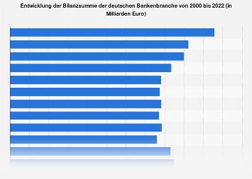Bilanzsumme der Banken in Deutschland bis 2017