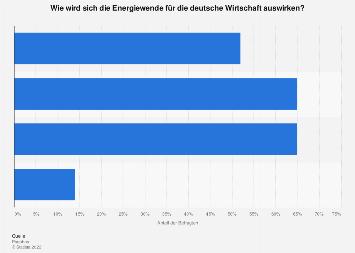 Energiewende - Auswirkungen für die deutsche Wirtschaft