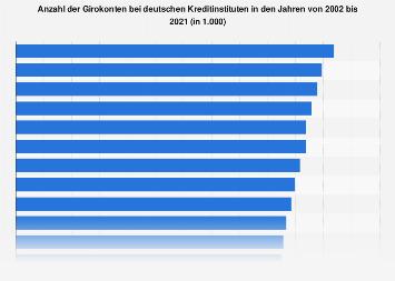 Anzahl der Girokonten bei deutschen Kreditinstituten bis 2016