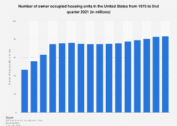 Number of owner occupied homes in the U.S. 1975-2017