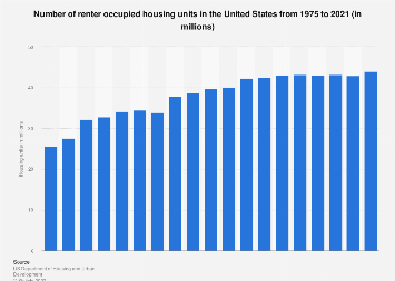Number of renter occupied homes in the U.S. 1975-2017