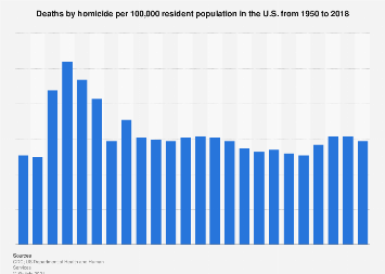 Death rate for homicide in the U.S. 1950-2017