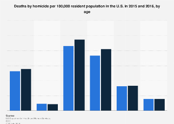 Death rate from homicide in the U.S. 2014-2015 by age