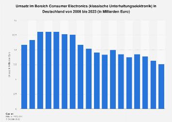 Umsatz im Bereich Consumer Electronics in Deutschland bis 2019
