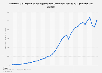 U.S. imports of trade goods from China 1985-2017